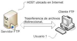 Arquitectura FTP