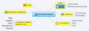 Diagrama de la Identidad Digital